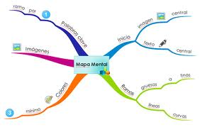 Mapa mental – Todos os documentos do PMBOK v5