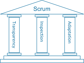scrum_pillars