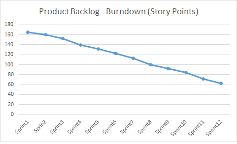 PB Burndown - Story Points 2