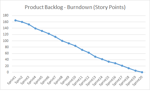 PB Burndown - Story Points