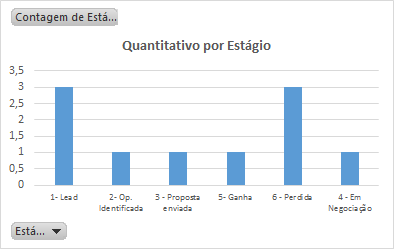 Relatorio do funil de vendas - Quantitativo por Estagio
