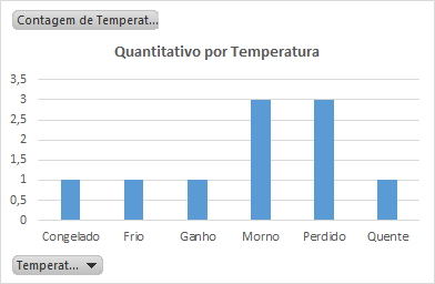 Relatorio do funil de vendas - Quantitativo por Temperatura