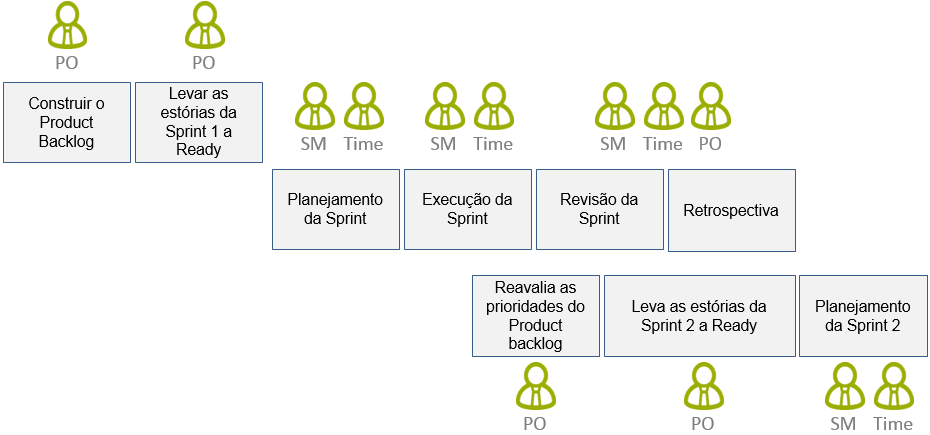Responsabilidades do Scrum - Timeline v2