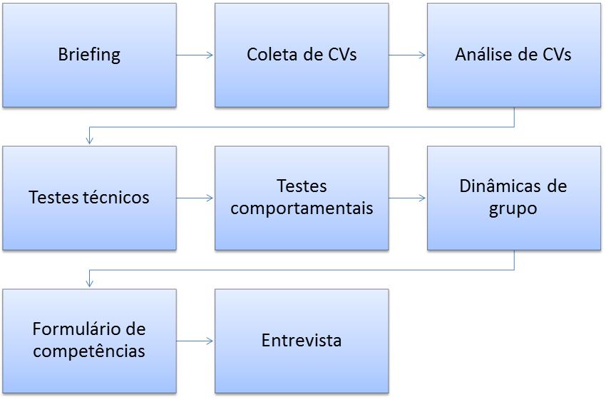 Processo de recrutamento e selecao