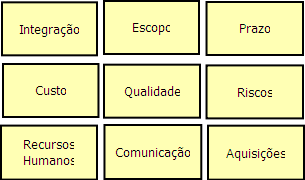 9 áreas do PMBOK