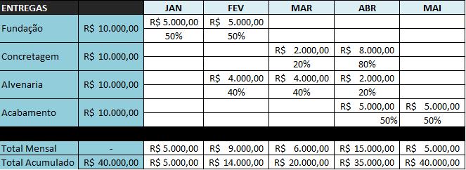 Cronograma fisico financeiro 2