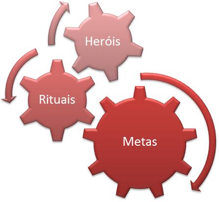 Herois, rituais e metas