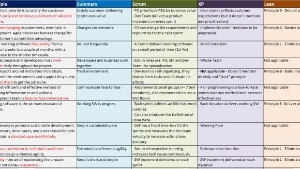 PMI-ACP: Planilha de relação entre princípios e métodos