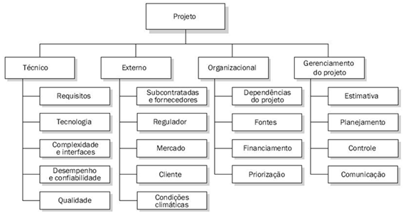 FIGURA1 - Estrutura Analitica de Riscos