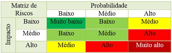 FIGURA3 - Matriz de Riscos Qualitativa categorias