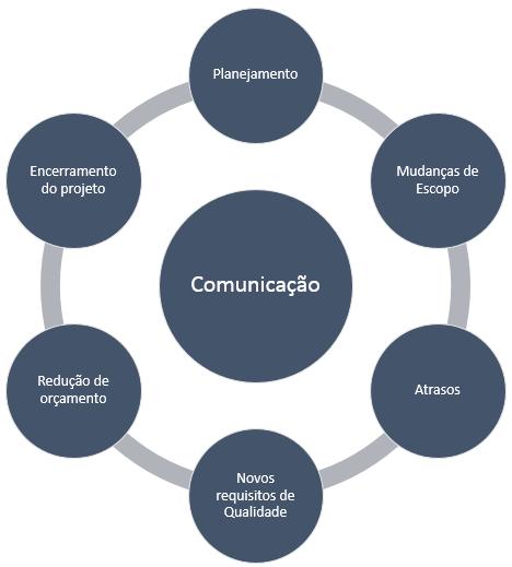 comunicacao e mudança
