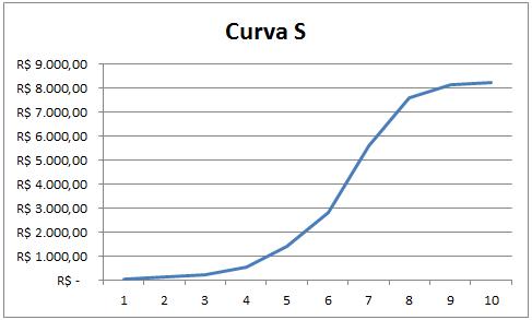 Curva S