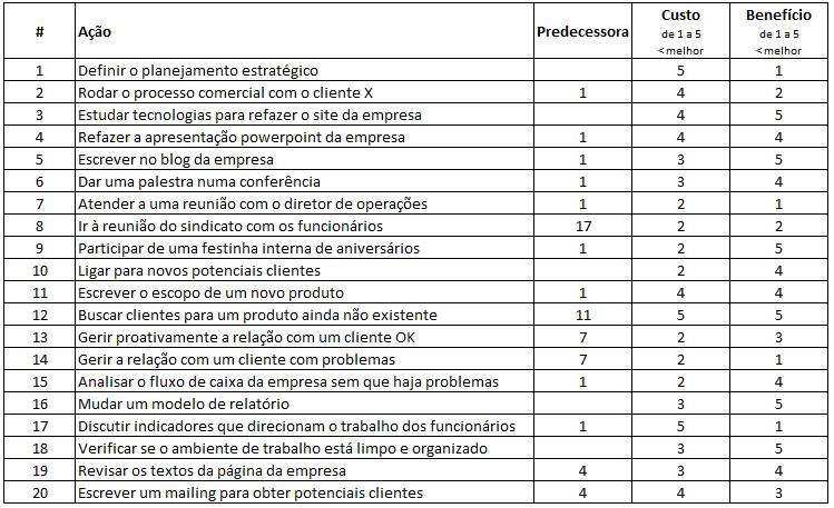 Priorização de tarefas - parte 3
