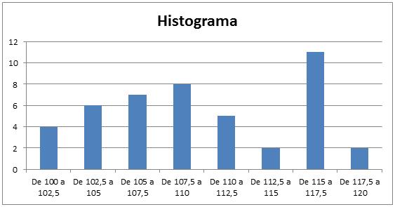 Histograma5