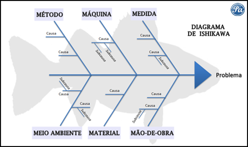 diagrama-de-ishikawa-estrutura