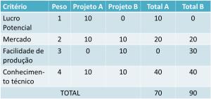 Exemplo de analise de custo beneficio por pontuacao ponderada