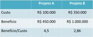 Exemplo de analise de custo beneficio por valores financeiros