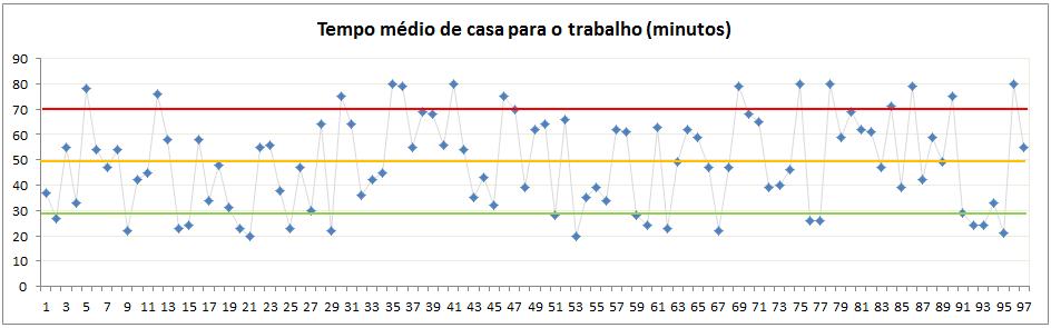 Grafico de Controle - Eli Rodrigues