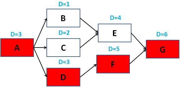 diagrama de redes com calculo do caminho critico