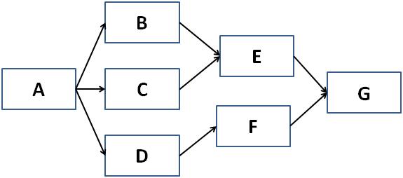 diagrama de redes com multiplos caminhos