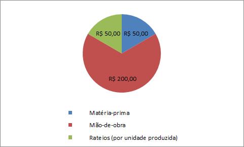 CONTROLE DE ORÇAMENTO - GRAFICO2