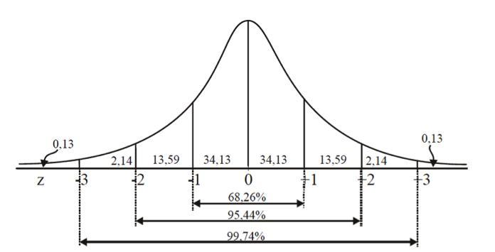 curva-normal