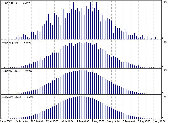 normal_distribution_Autor_Rashid_Umarov