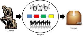 PMP - Gerenciamento da integracao