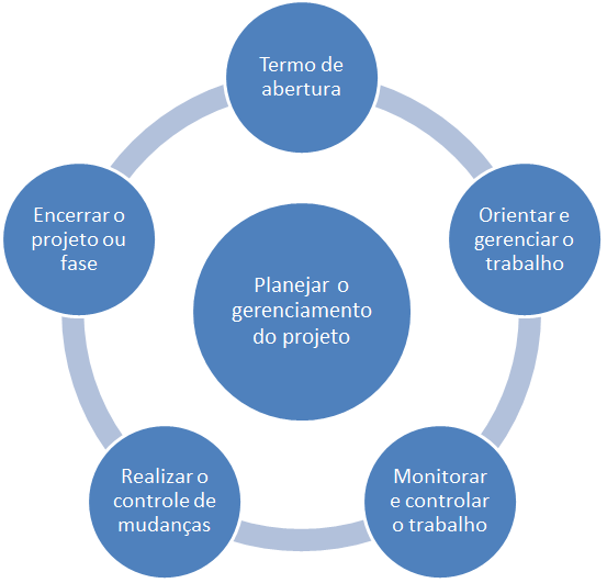 gerenciamento da integracao - diagrama de processos facilitado