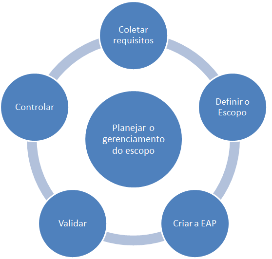 gerenciamento do escopo - diagrama de processos facilitado