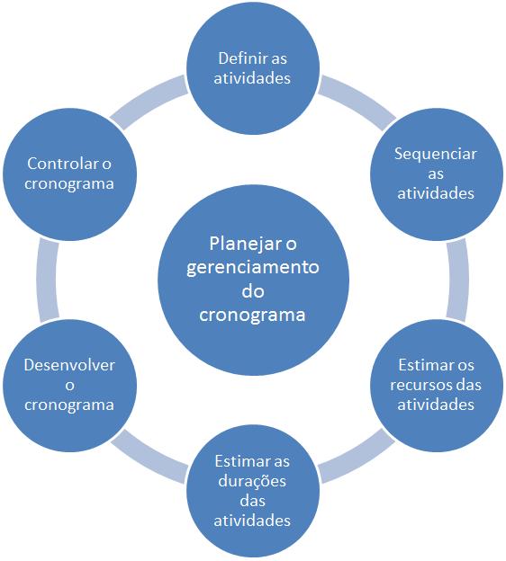 gerenciamento do tempo - diagrama de processos facilitado
