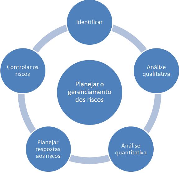 gerenciamento dos riscos - diagrama de processos facilitado