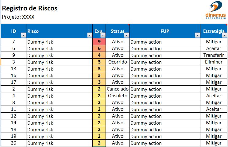 lista de riscos priorizada2