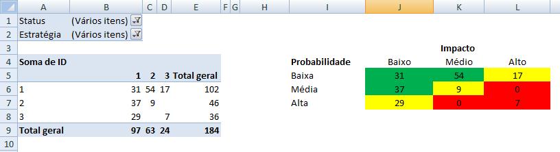 matriz de riscos - PASSO 2