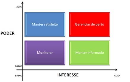matriz-poder-interesse