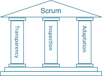 scrum_pillars