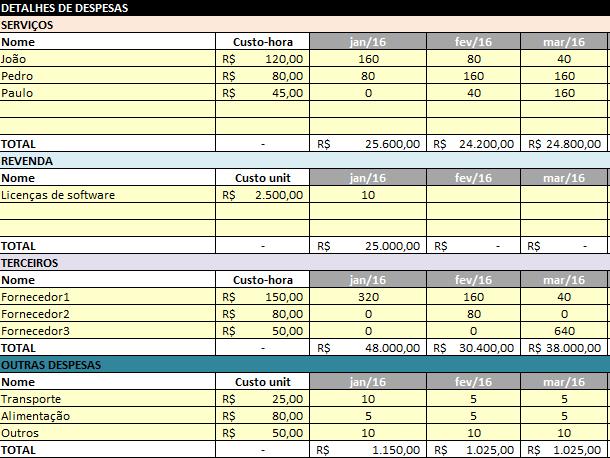 2 - Controle financeiro de projetos - Detalhes de despesas