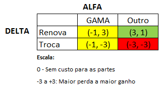 DELTA-ALFA-GAMA - TEORIA DOS JOGOS