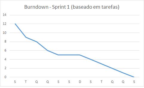 Burndown - Sprint 1 - baseado em tarefas