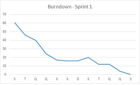 Burndown - Sprint 1