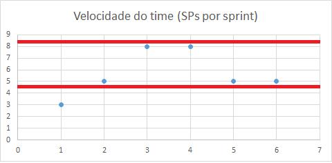Velocidade do time Scrum