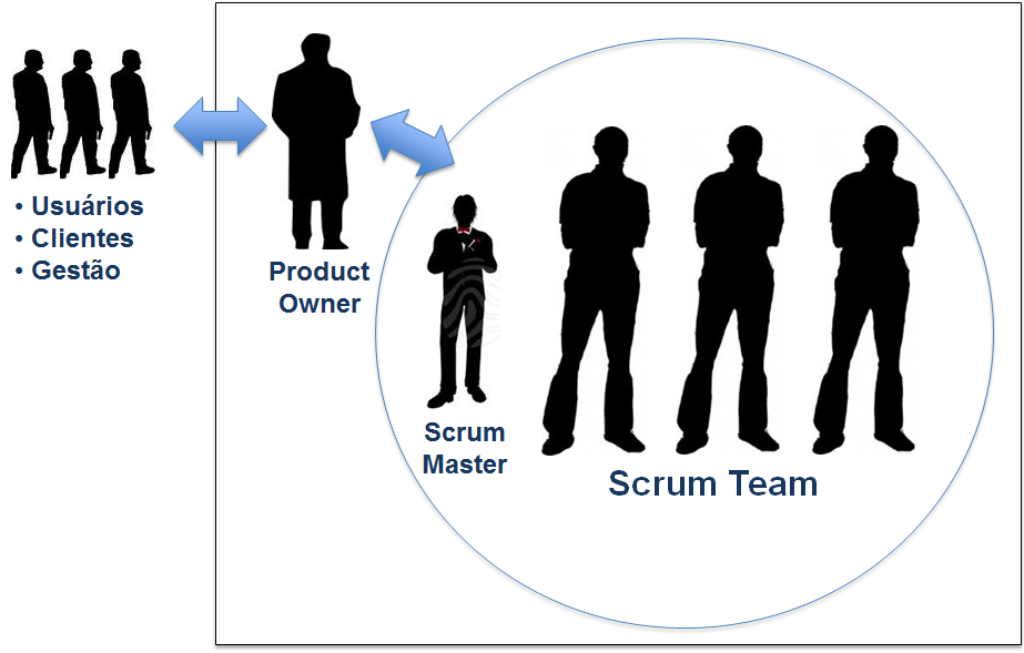 papeis do scrum