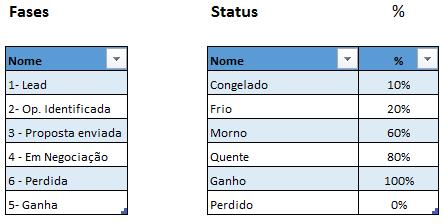 Configuracoes do funil de vendas