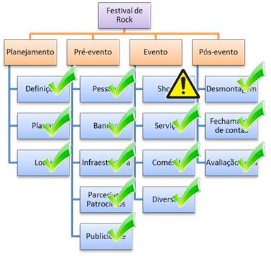 EAP - Estrutura Analitica do Projeto - Rock in Sumare