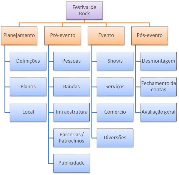 plano de negocios empreendedorismo