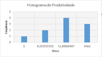 Histograma de produtividade
