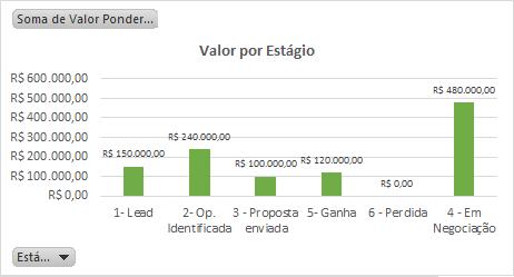 Relatorio do funil de vendas - Valor por Estagio