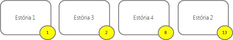 Estorias pontuadas (user stories e Story points)