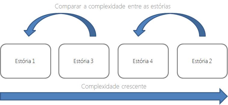 Story points por ordem de complexidade