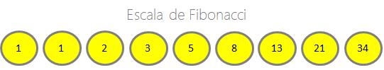 escala de fibonacci